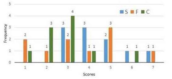 Data Interpretation: Many Graphs